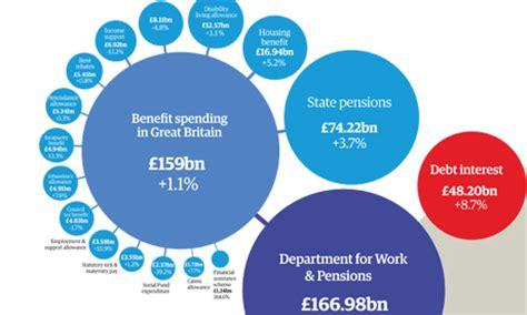 British welfare state essay